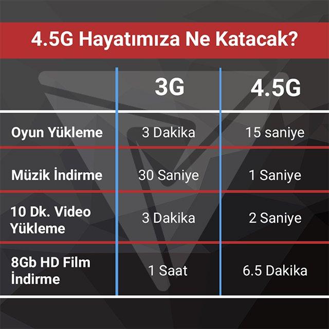 4.5G Hayatımıza Ne Katacak