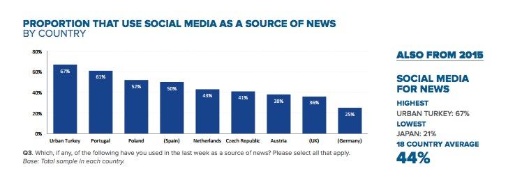 haber-sosyal-medya