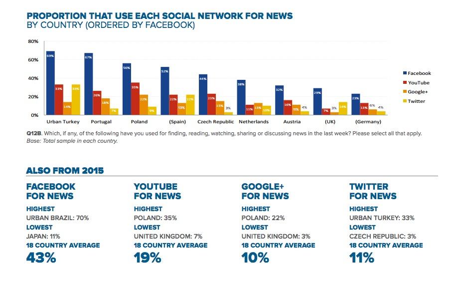 sosyal-medya-haber-okuma