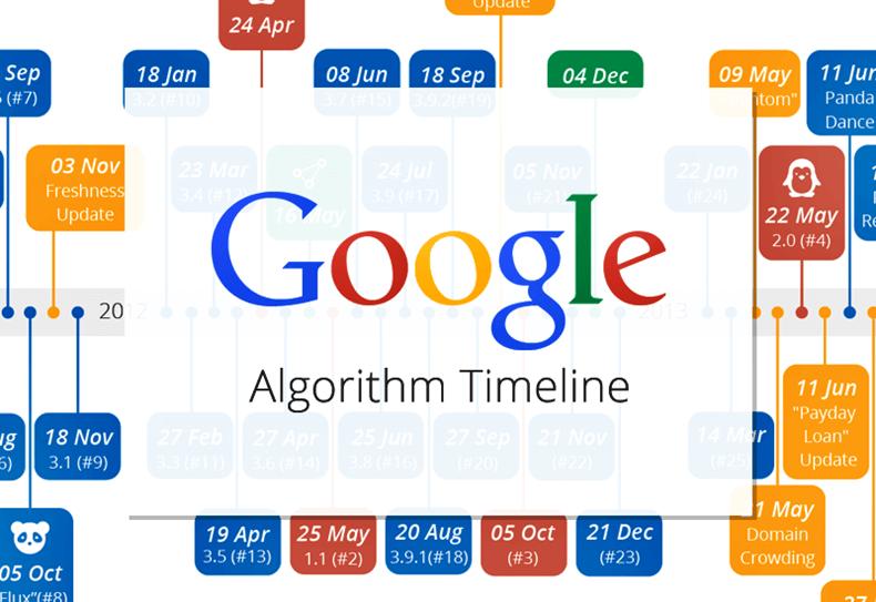 google-algoritmalar