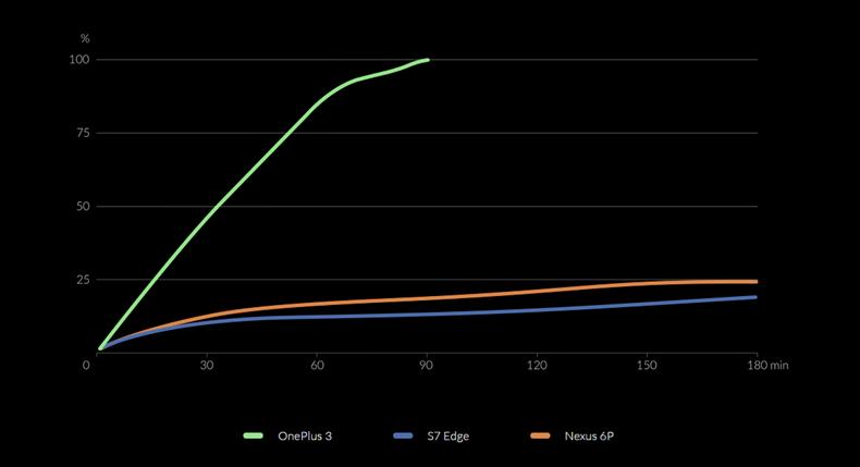 OnePlus3-vs-S7-Edge