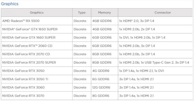 NVIDIA RTX 3050 ve RTX 3050 Ti