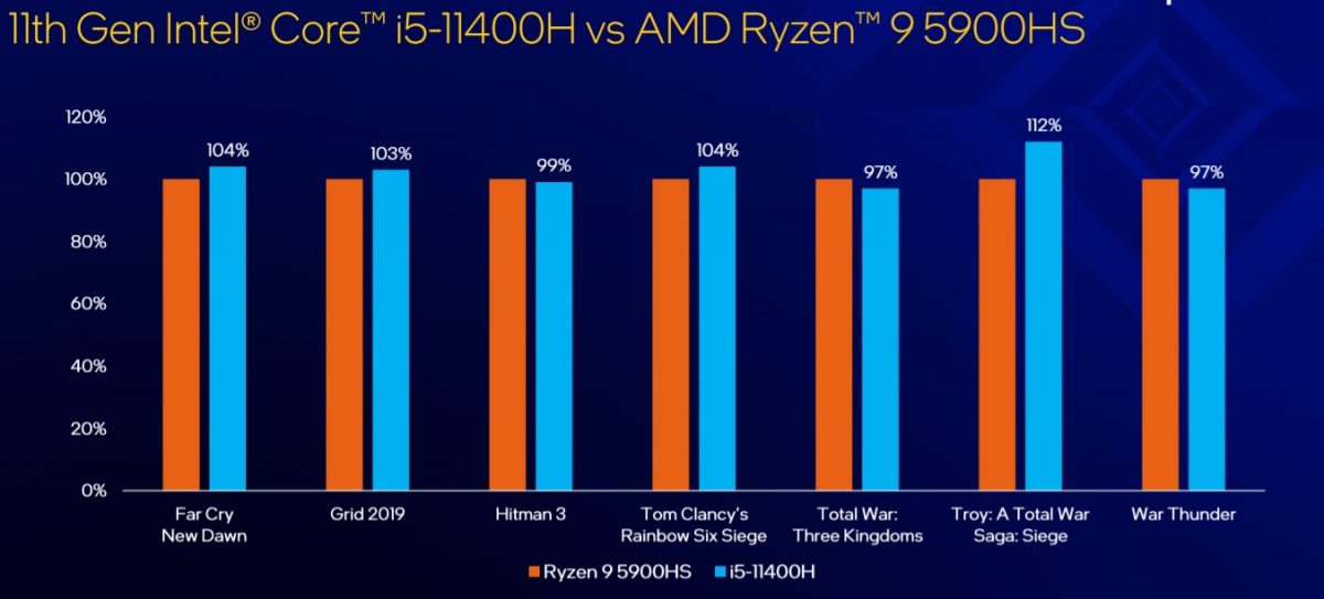 11.Nesil Intel Core H Serisi